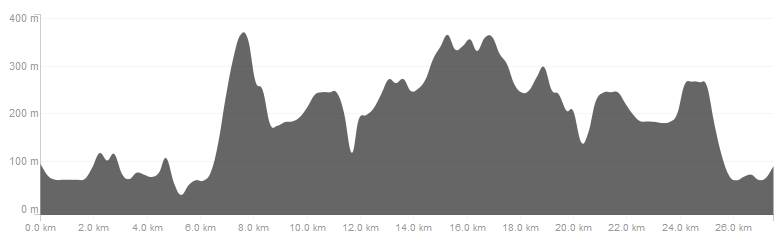 FinlaysonArm28k-Elevation-Profile